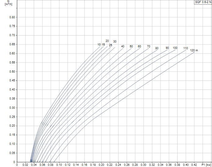 Grundfos SQFlex 0.6-2N duty curve