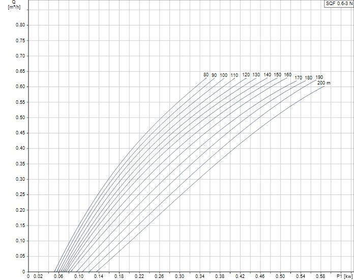 Grundfos SQFlex 0.6-3N duty curve