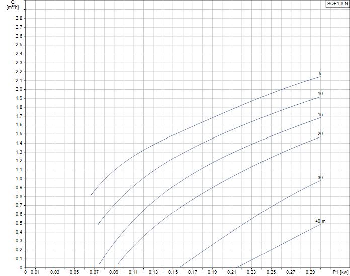 Grundfos SQFlex 1-8N duty curve
