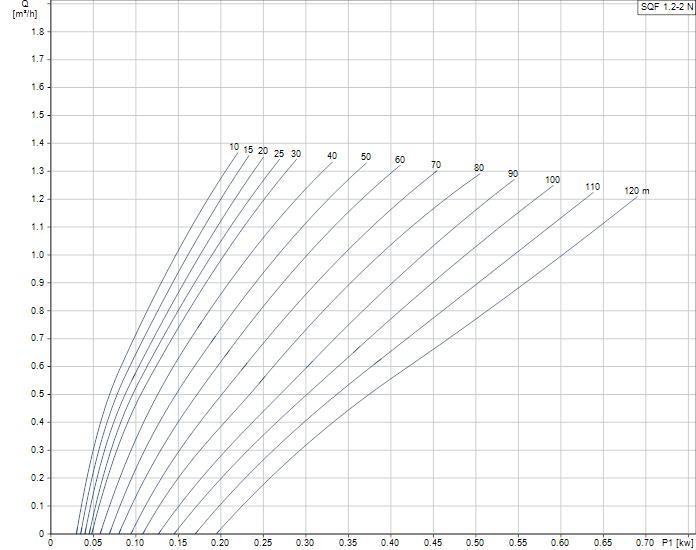 Grundfos SQFlex 1.2-2N duty curve
