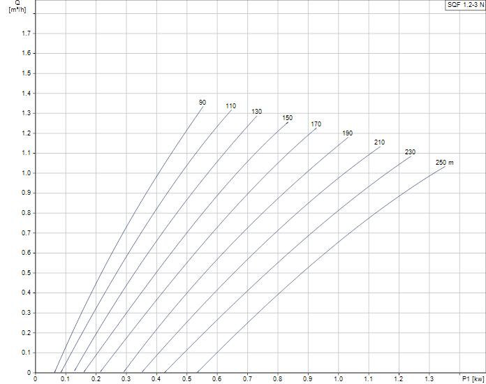 Grundfos SQFlex 1.2-3N duty curve