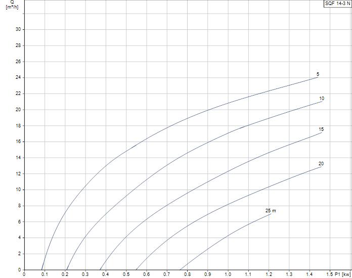 Grundfos SQFlex 14-3N duty curve