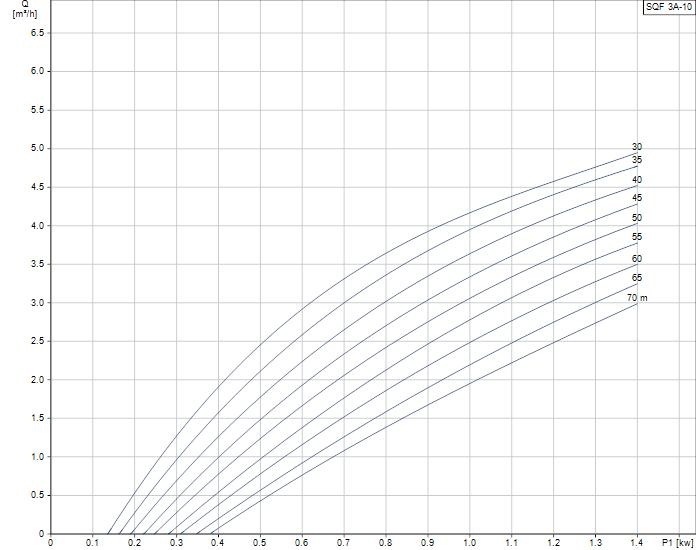 Grundfos SQFlex 3A-10N duty curve