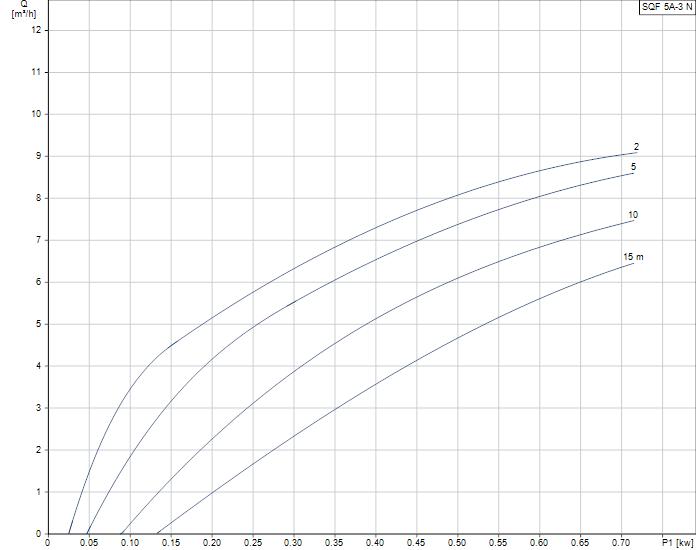 Grundfos SQFlex 5A-3N duty curve