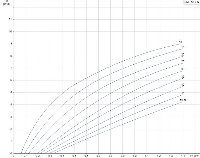 Grundfos SQFlex 5A-7N duty curve