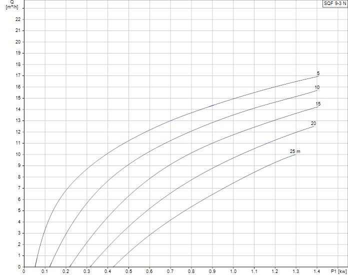 Grundfos SQFlex 9-3N duty curve